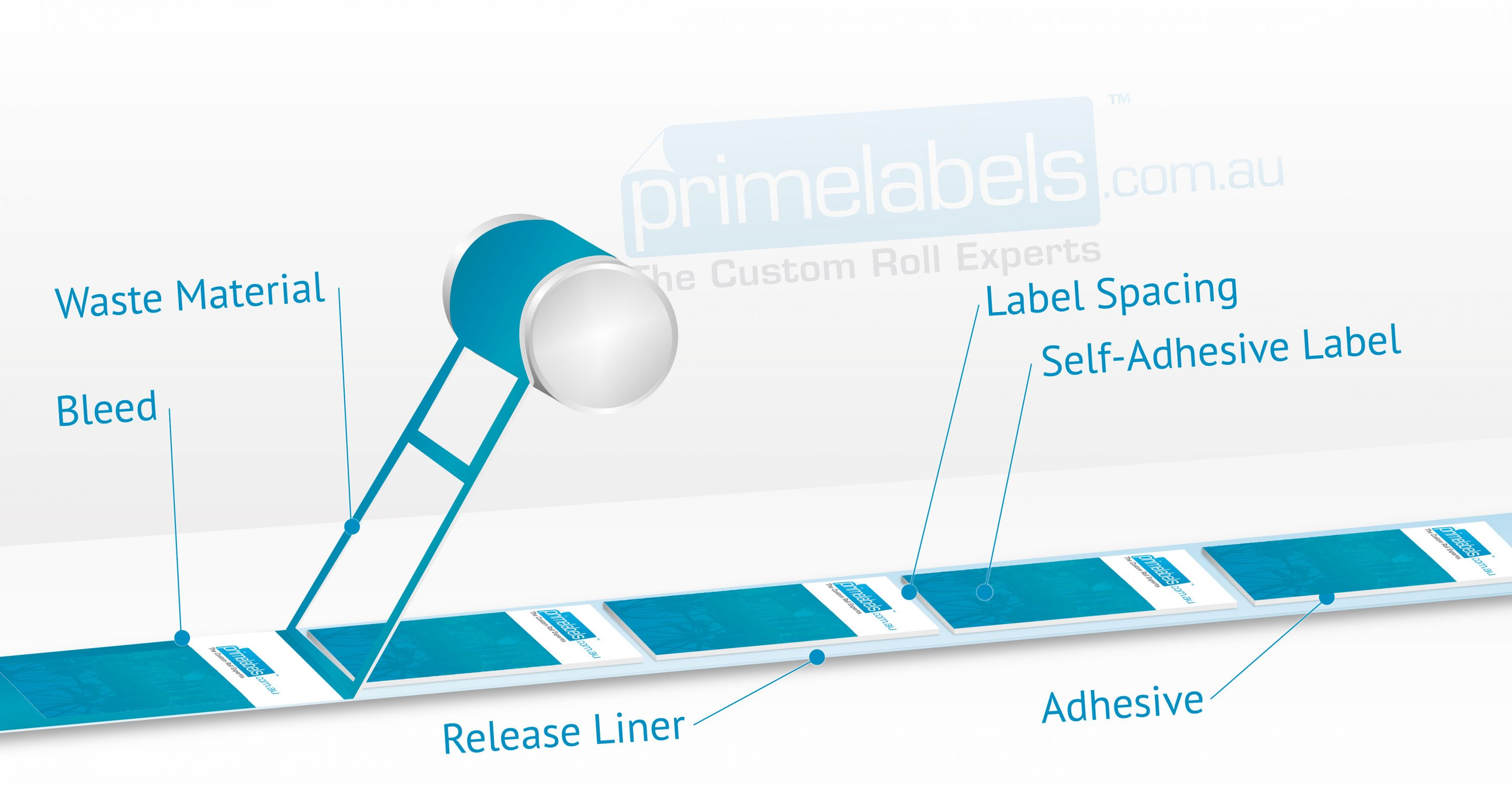 Self-adhesive labels on rolls - Technical Overview