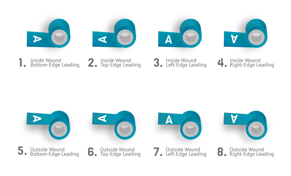 Types of winding direction